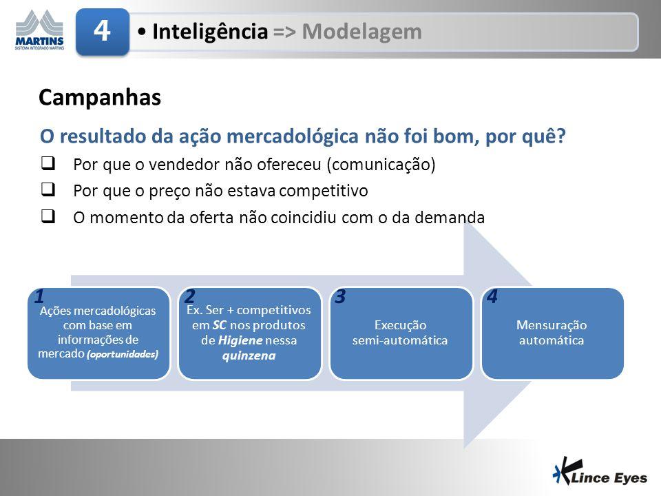 29/6/201416 •Inteligência => Modelagem 4 Campanhas Ações mercadológicas com base em informações de mercado (oportunidades) Ex. Ser + competitivos em S