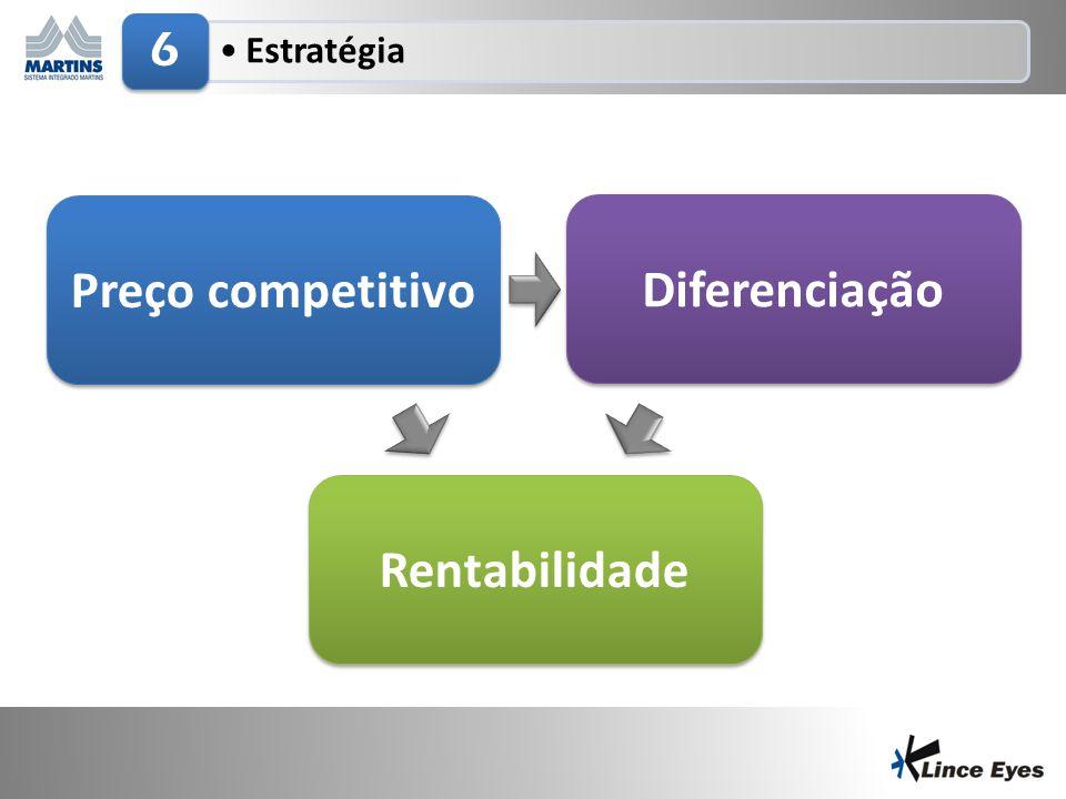 29/6/201419 •Estratégia 6 Diferenciação Preço competitivo Rentabilidade