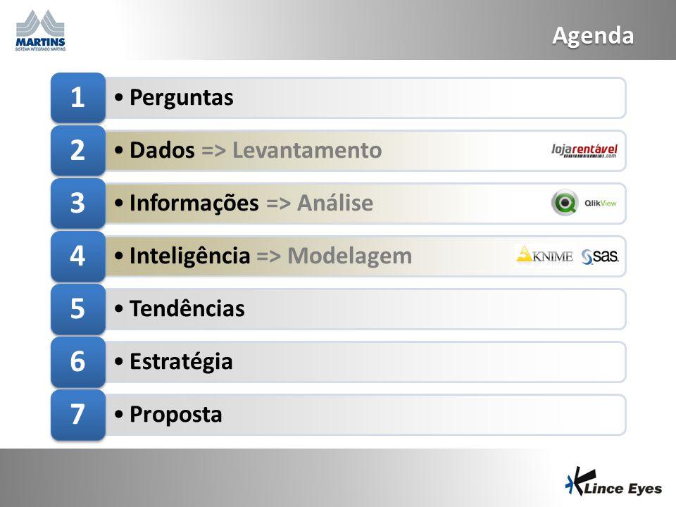 29/6/20142 Agenda •Perguntas 1 •Dados => Levantamento 2 •Informações => Análise 3 •Inteligência => Modelagem 4 •Tendências 5 •Estratégia 6 •Proposta 7