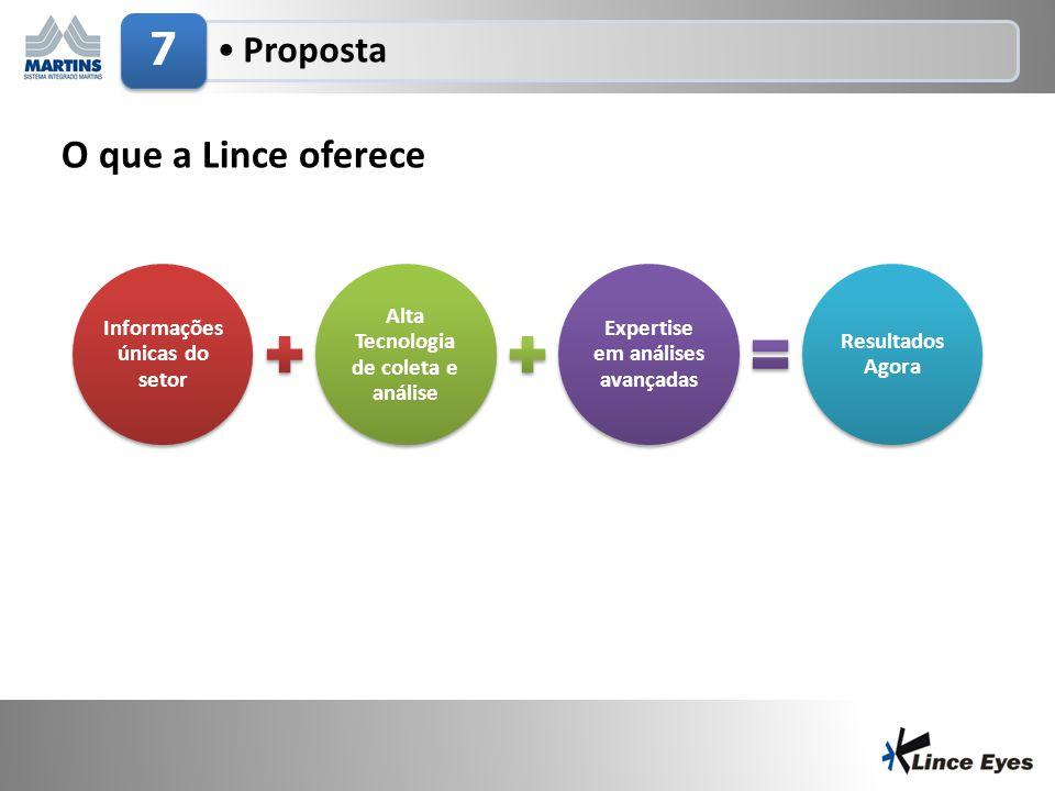 29/6/201422 •Proposta 7 O que a Lince oferece Informações únicas do setor Alta Tecnologia de coleta e análise Expertise em análises avançadas Resultad
