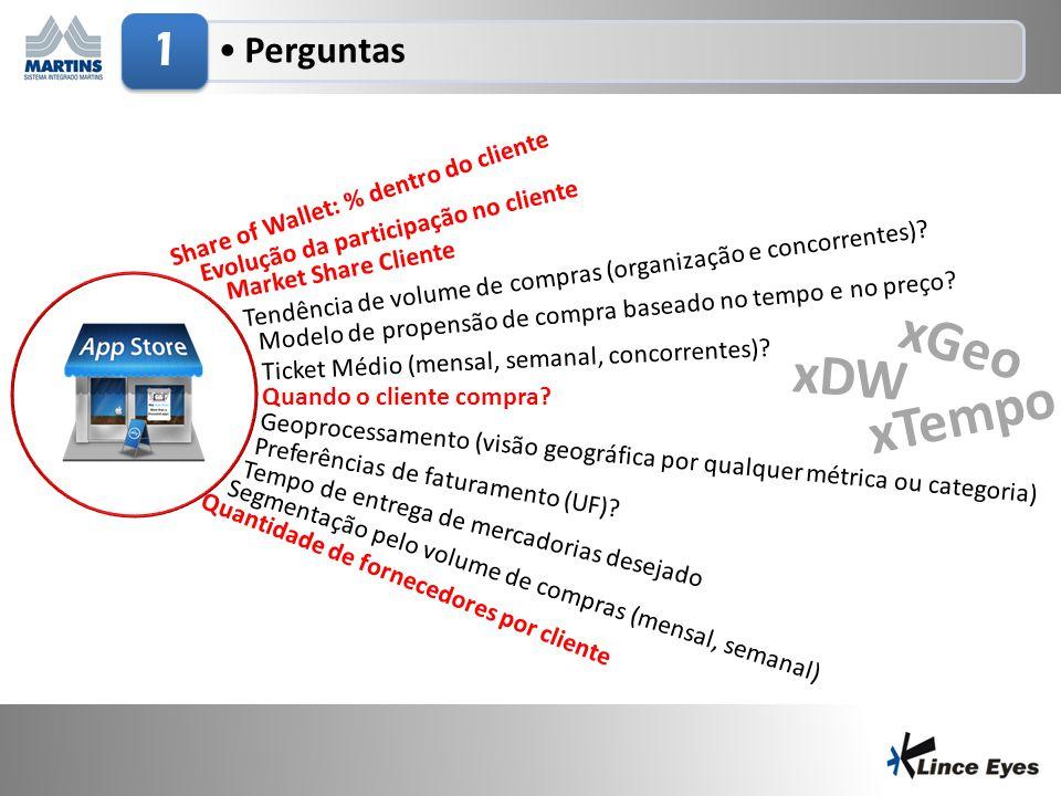 29/6/20145 •Perguntas 1 Share of Wallet: % dentro do cliente Evolução da participação no cliente Market Share Cliente Quantidade de fornecedores por c