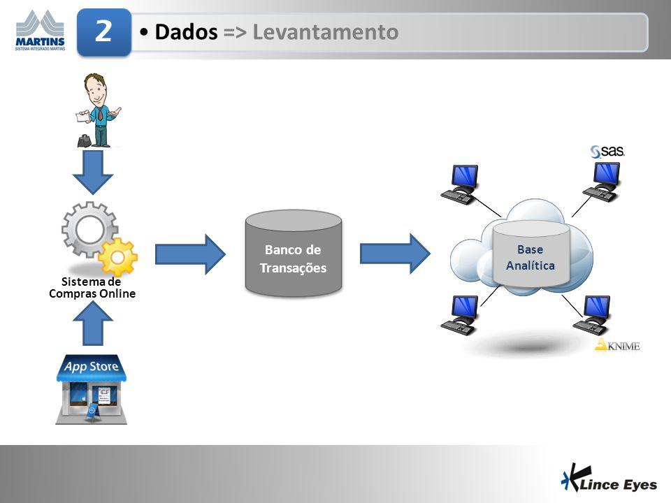 29/6/20147 •Dados => Levantamento 2 Banco de Transações Base Analítica Base Analítica Sistema de Compras Online