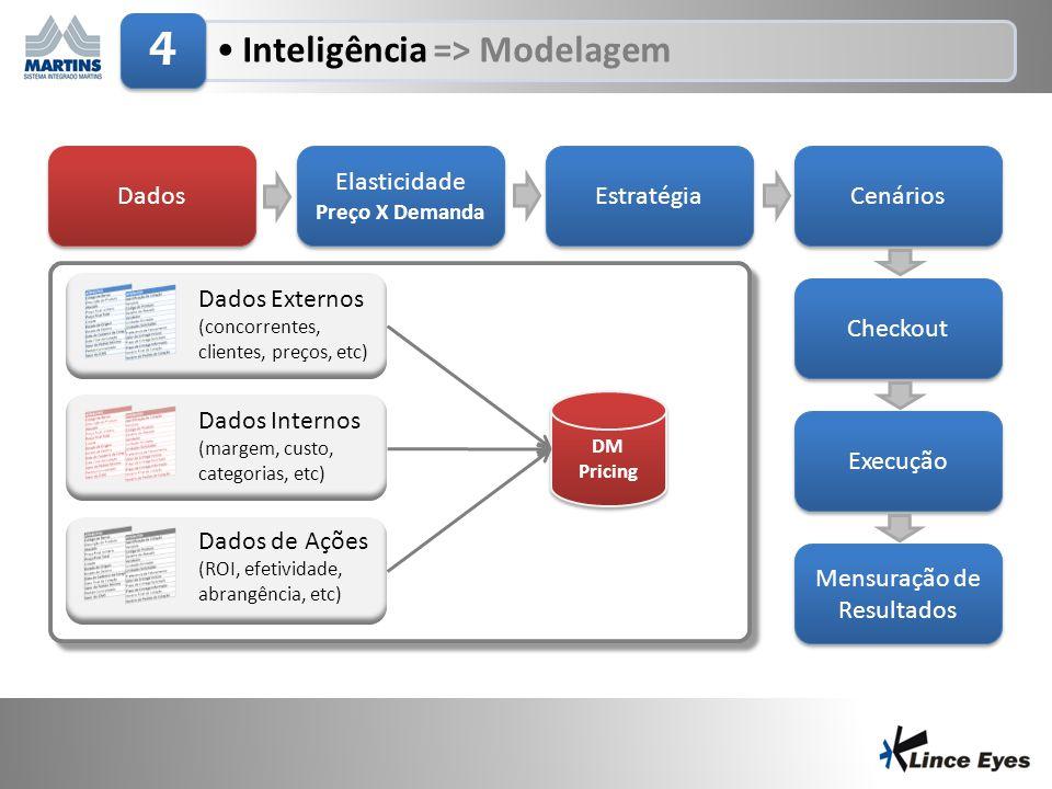 29/6/20149 •Inteligência => Modelagem 4 Dados Elasticidade Preço X Demanda Elasticidade Preço X Demanda Estratégia Cenários Checkout Execução Mensuraç