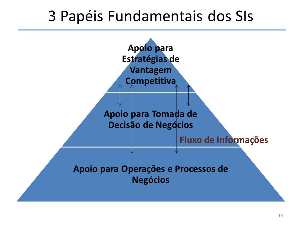 3 Papéis Fundamentais dos SIs Apoio para Estratégias de Vantagem Competitiva Apoio para Tomada de Decisão de Negócios Apoio para Operações e Processos