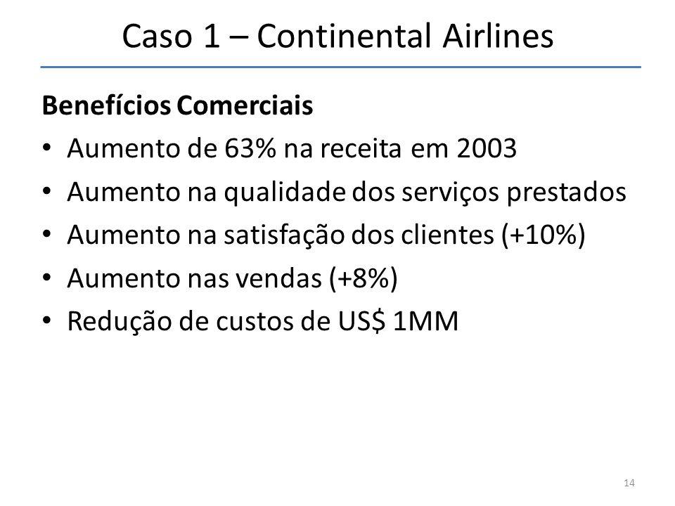 Caso 1 – Continental Airlines Benefícios Comerciais • Aumento de 63% na receita em 2003 • Aumento na qualidade dos serviços prestados • Aumento na sat