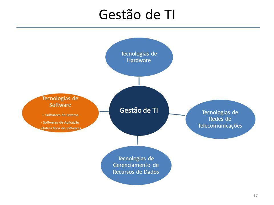 Gestão de TI Tecnologias de Hardware Tecnologias de Redes de Telecomunicações Tecnologias de Gerenciamento de Recursos de Dados Tecnologias de Softwar