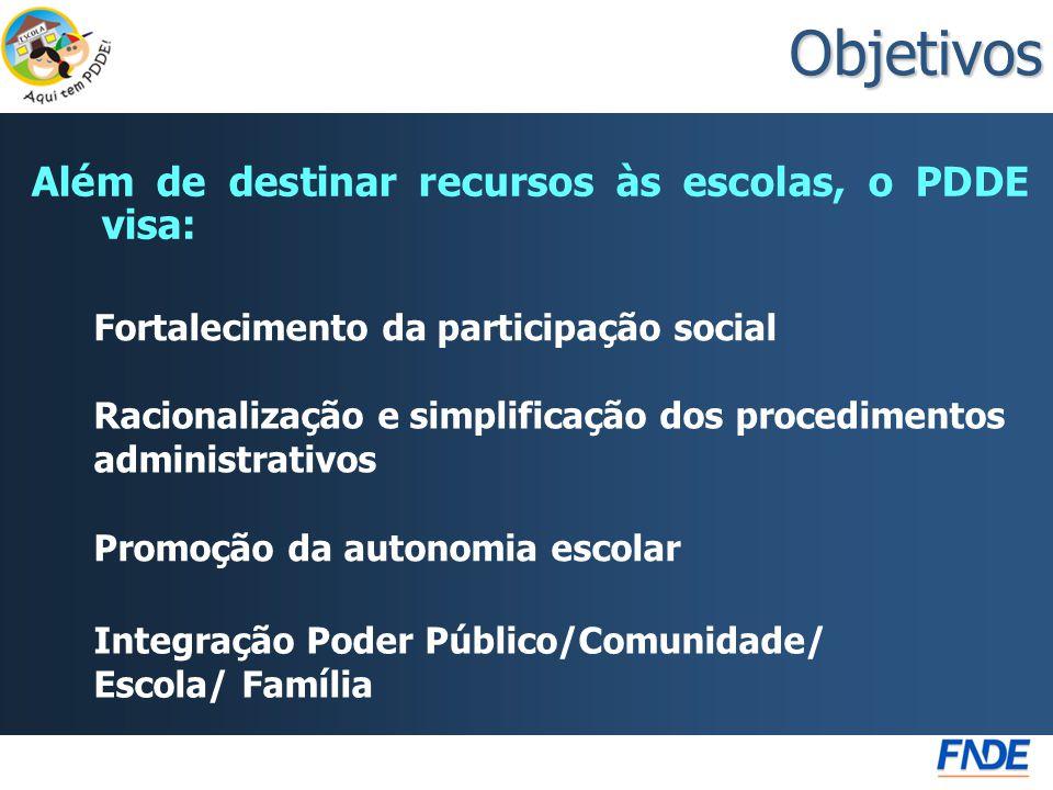 Objetivos Fortalecimento da participação social Além de destinar recursos às escolas, o PDDE visa: Integração Poder Público/Comunidade/ Escola/ Famíli