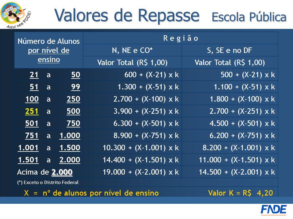 Valores de Repasse Escola Pública Número de Alunos por nível de ensino R e g i ã o N, NE e CO*S, SE e no DF Valor Total (R$ 1,00) 21a50600 + (X-21) x k500 + (X-21) x k 51a991.300 + (X-51) x k1.100 + (X-51) x k 100a2502.700 + (X-100) x k1.800 + (X-100) x k 251a5003.900 + (X-251) x k2.700 + (X-251) x k 501a7506.300 + (X-501) x k4.500 + (X-501) x k 751a1.0008.900 + (X-751) x k6.200 + (X-751) x k 1.001a1.50010.300 + (X-1.001) x k8.200 + (X-1.001) x k 1.501a2.00014.400 + (X-1.501) x k11.000 + (X-1.501) x k 2.000 Acima de 2.00019.000 + (X-2.001) x k14.500 + (X-2.001) x k (*) Exceto o Distrito Federal X = nº de alunos por nível de ensino Valor K = R$ 4,20