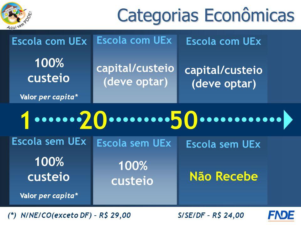 1 20 50 Escola com UEx Escola sem UEx capital/custeio (deve optar) Não Recebe 100% custeio capital/custeio (deve optar) Escola com UEx Escola sem UEx 100% custeio Valor per capita* 100% custeio Valor per capita* Escola com UEx (*) N/NE/CO(exceto DF) – R$ 29,00 S/SE/DF – R$ 24,00 Categorias Econômicas