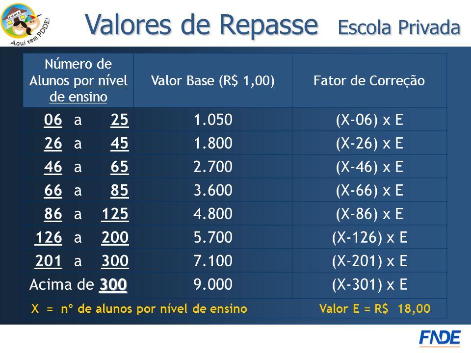 Número de Alunos por nível de ensino Valor Base (R$ 1,00)Fator de Correção 06a251.050(X-06) x E 26a451.800(X-26) x E 46a652.700(X-46) x E 66a853.600(X-66) x E 86a1254.800(X-86) x E 126a2005.700(X-126) x E 201a3007.100(X-201) x E 300 Acima de 3009.000(X-301) x E X = nº de alunos por nível de ensino Valor E = R$ 18,00 Valores de Repasse Escola Privada