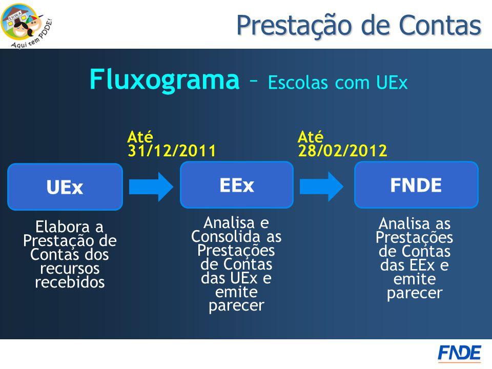 Fluxograma – Escolas com UEx Prestação de Contas Elabora a Prestação de Contas dos recursos recebidos Analisa e Consolida as Prestações de Contas das