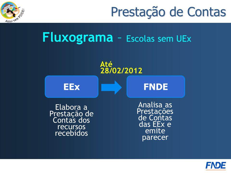Fluxograma – Escolas sem UEx Prestação de Contas Elabora a Prestação de Contas dos recursos recebidos Analisa as Prestações de Contas das EEx e emite parecer FNDEEEx Até 28/02/2012