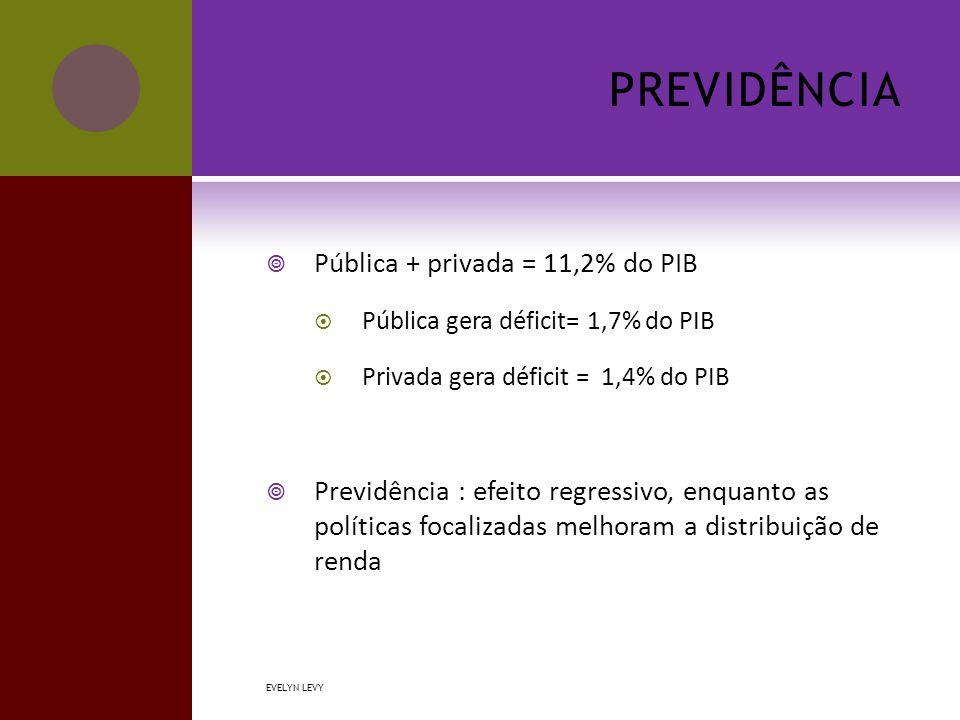 PREVIDÊNCIA  Pública + privada = 11,2% do PIB  Pública gera déficit= 1,7% do PIB  Privada gera déficit = 1,4% do PIB  Previdência : efeito regressivo, enquanto as políticas focalizadas melhoram a distribuição de renda EVELYN LEVY