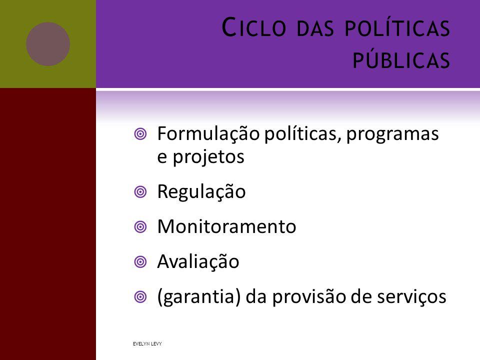 C ICLO DAS POLÍTICAS PÚBLICAS  Formulação políticas, programas e projetos  Regulação  Monitoramento  Avaliação  (garantia) da provisão de serviços EVELYN LEVY
