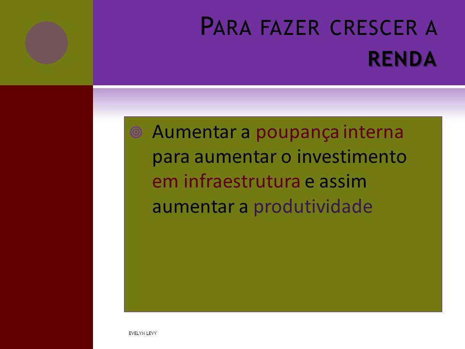 RENDA P ARA FAZER CRESCER A RENDA  Aumentar a poupança interna para aumentar o investimento em infraestrutura e assim aumentar a produtividade EVELYN LEVY