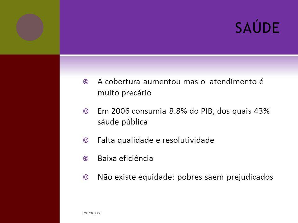 SAÚDE  A cobertura aumentou mas o atendimento é muito precário  Em 2006 consumia 8.8% do PIB, dos quais 43% sáude pública  Falta qualidade e resolutividade  Baixa eficiência  Não existe equidade: pobres saem prejudicados EVELYN LEVY