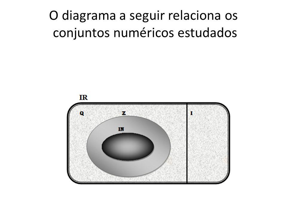 O diagrama a seguir relaciona os conjuntos numéricos estudados