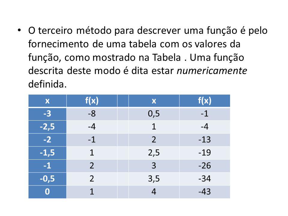 • O terceiro método para descrever uma função é pelo fornecimento de uma tabela com os valores da função, como mostrado na Tabela.