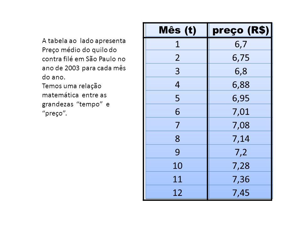 A tabela ao lado apresenta Preço médio do quilo do contra filé em São Paulo no ano de 2003 para cada mês do ano.