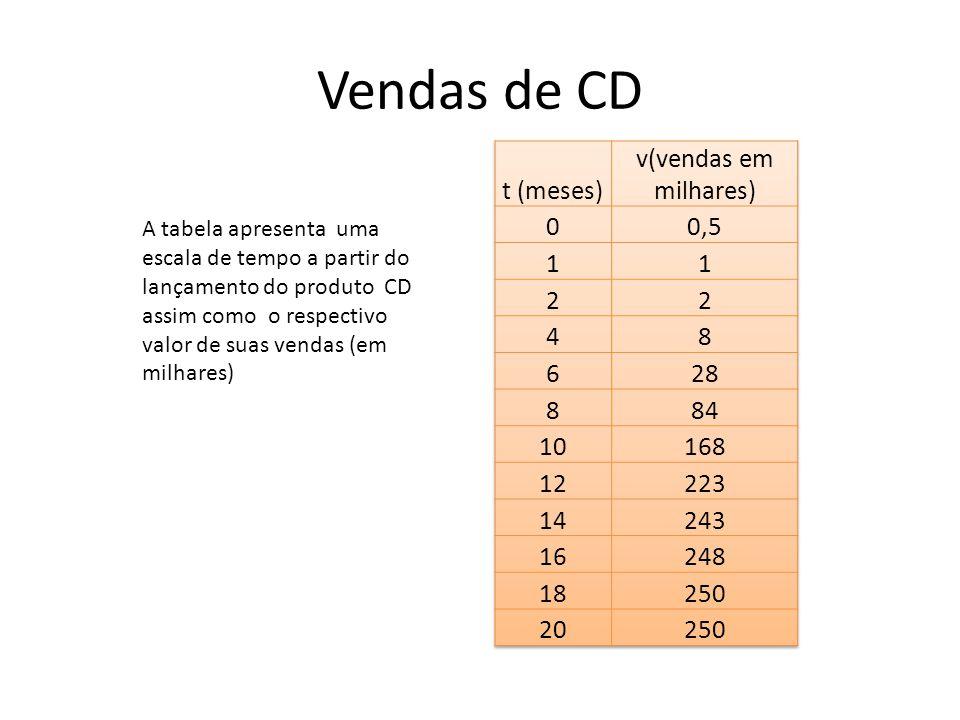 Vendas de CD A tabela apresenta uma escala de tempo a partir do lançamento do produto CD assim como o respectivo valor de suas vendas (em milhares)