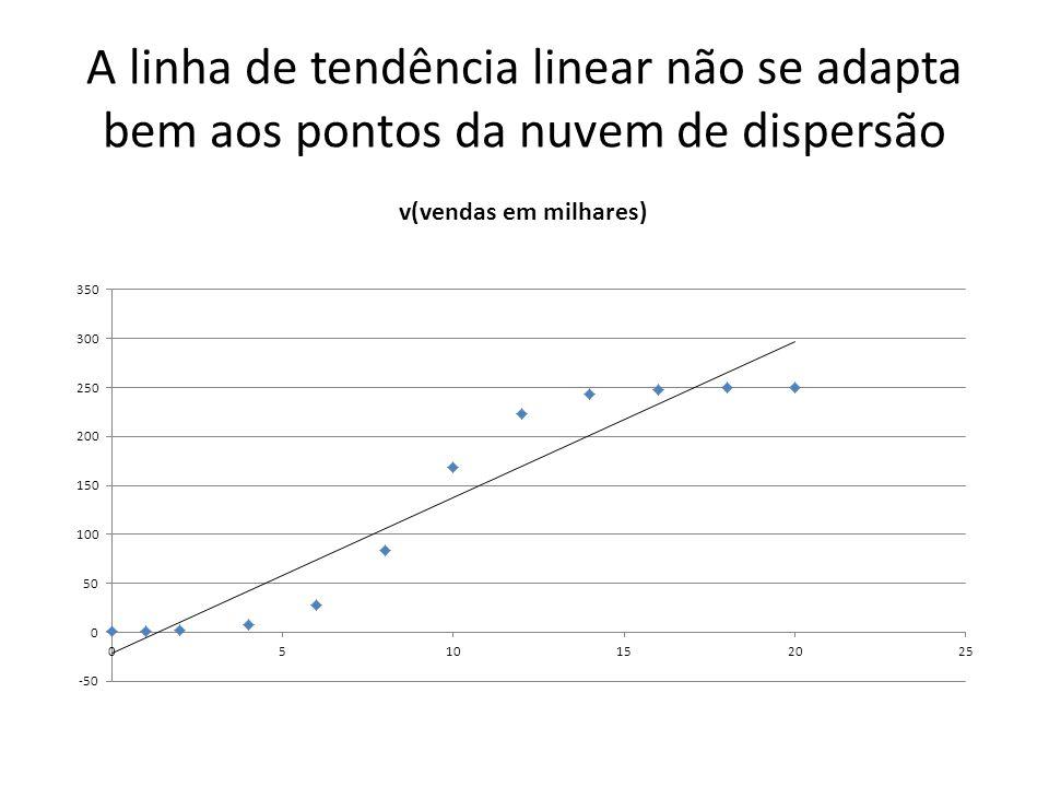 A linha de tendência linear não se adapta bem aos pontos da nuvem de dispersão