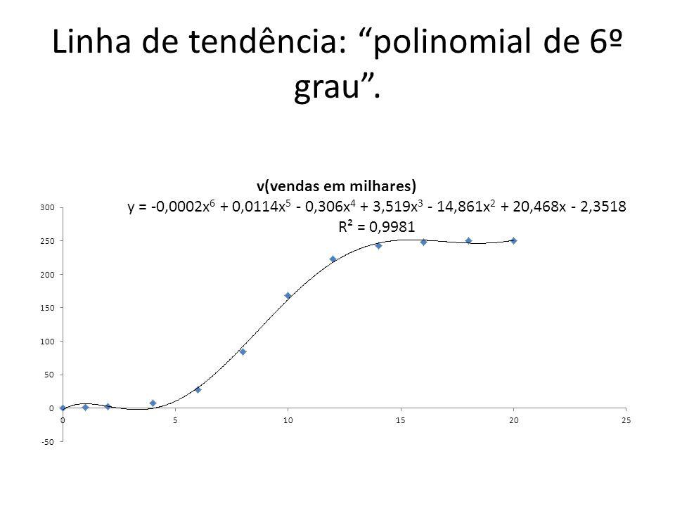 Linha de tendência: polinomial de 6º grau .