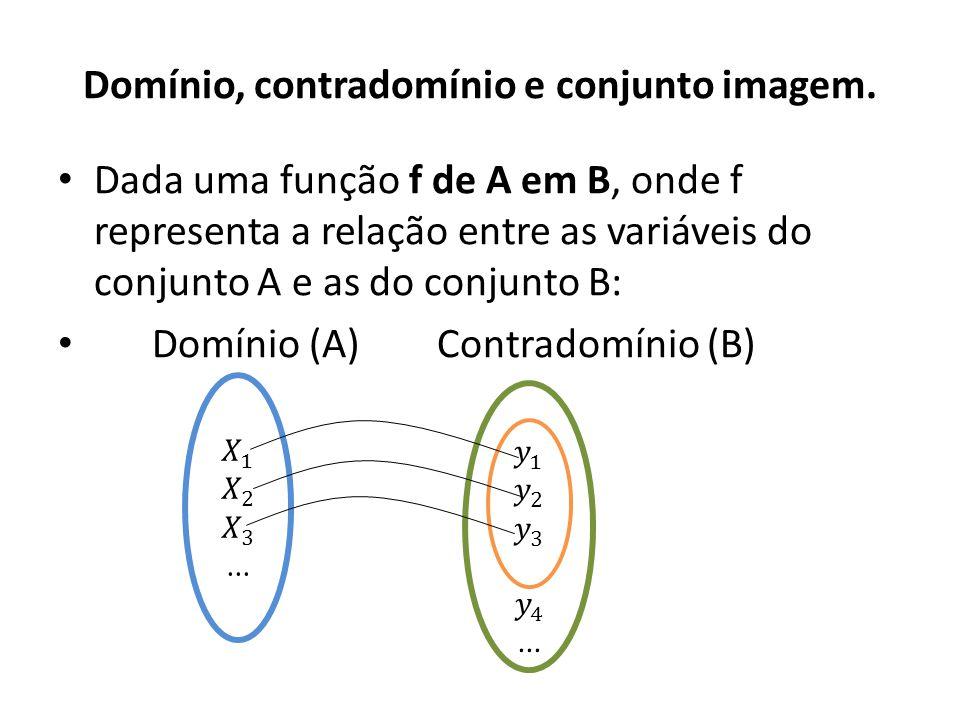 Domínio, contradomínio e conjunto imagem.