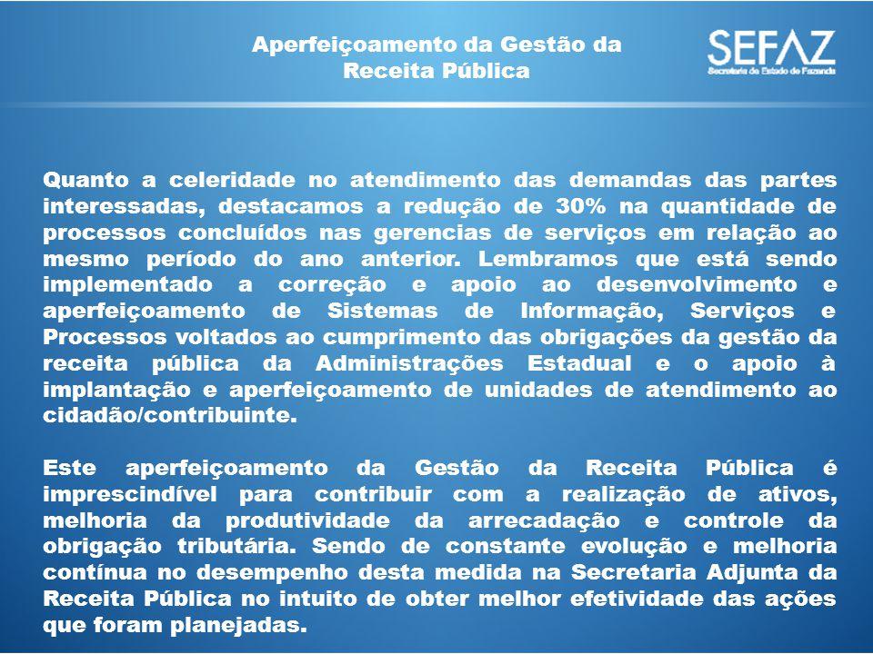 Quanto a celeridade no atendimento das demandas das partes interessadas, destacamos a redução de 30% na quantidade de processos concluídos nas gerencias de serviços em relação ao mesmo período do ano anterior.