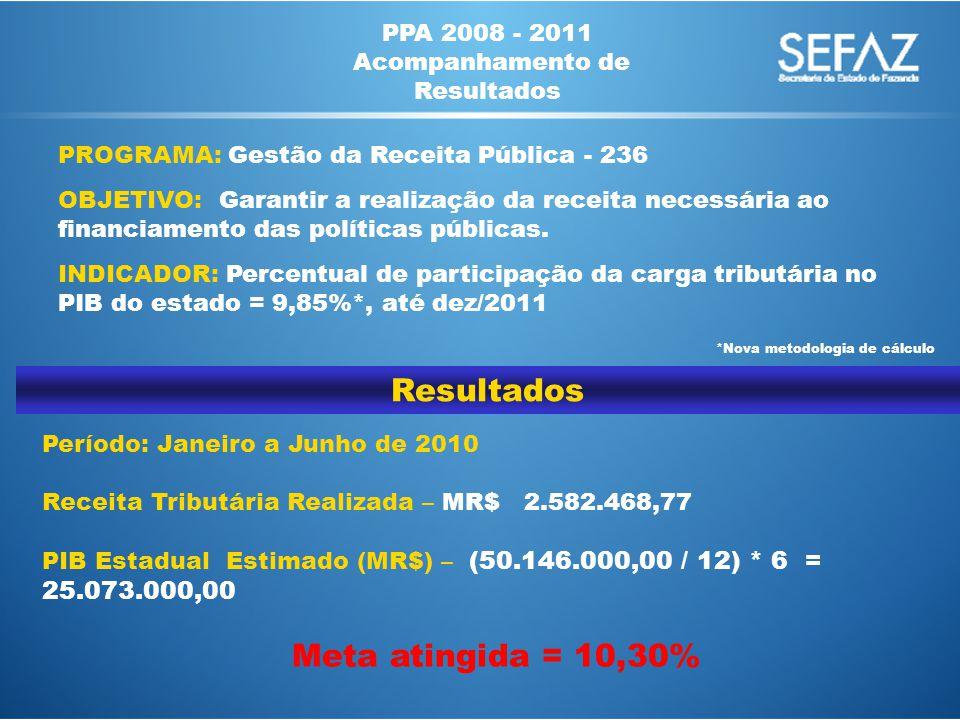 PPA 2008 - 2011 Acompanhamento de Resultados PROGRAMA: Gestão da Receita Pública - 236 OBJETIVO: Garantir a realização da receita necessária ao financiamento das políticas públicas.