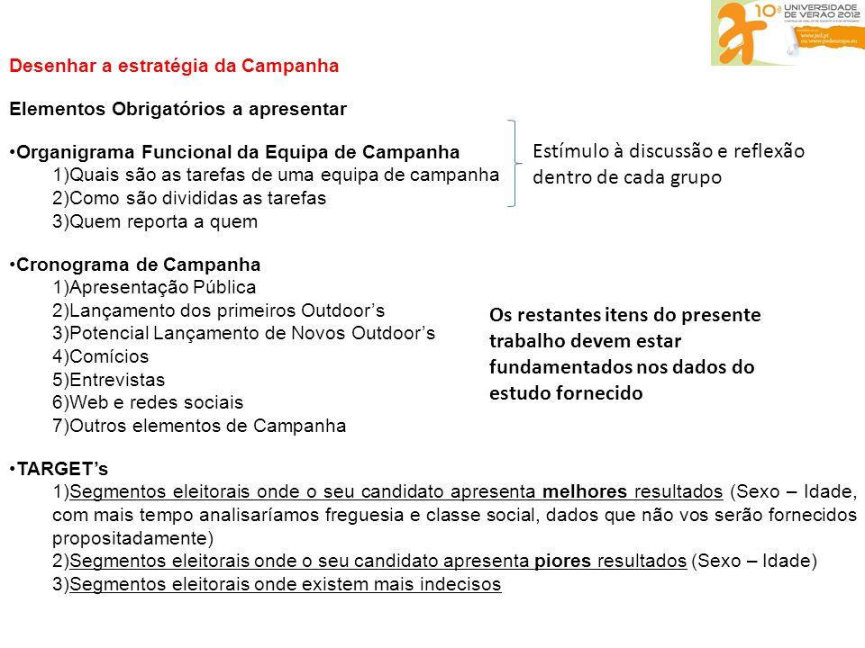 Desenhar a estratégia da Campanha Elementos Obrigatórios a apresentar •Organigrama Funcional da Equipa de Campanha 1)Quais são as tarefas de uma equipa de campanha 2)Como são divididas as tarefas 3)Quem reporta a quem •Cronograma de Campanha 1)Apresentação Pública 2)Lançamento dos primeiros Outdoor's 3)Potencial Lançamento de Novos Outdoor's 4)Comícios 5)Entrevistas 6)Web e redes sociais 7)Outros elementos de Campanha •TARGET's 1)Segmentos eleitorais onde o seu candidato apresenta melhores resultados (Sexo – Idade, com mais tempo analisaríamos freguesia e classe social, dados que não vos serão fornecidos propositadamente) 2)Segmentos eleitorais onde o seu candidato apresenta piores resultados (Sexo – Idade) 3)Segmentos eleitorais onde existem mais indecisos Estímulo à discussão e reflexão dentro de cada grupo Os restantes itens do presente trabalho devem estar fundamentados nos dados do estudo fornecido