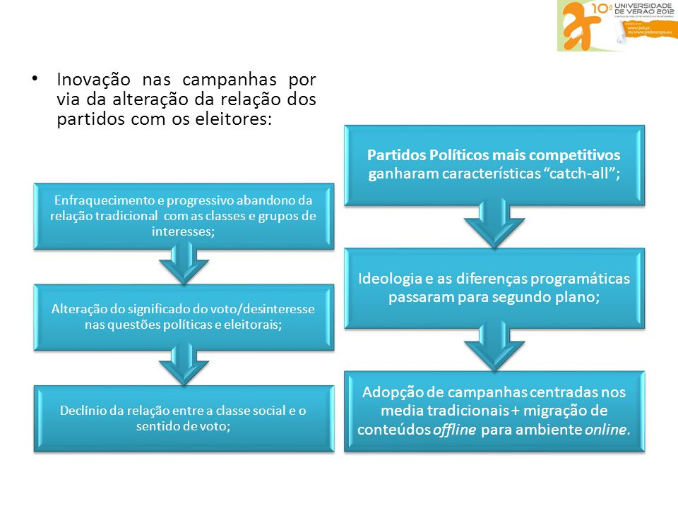 • Inovação nas campanhas por via da alteração da relação dos partidos com os eleitores: Adopção de campanhas centradas nos media tradicionais + migração de conteúdos offline para ambiente online.