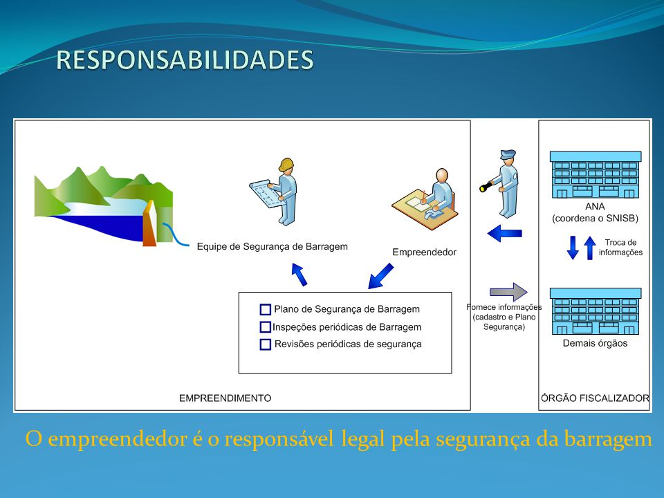 Agente privado ou governamental: com direito real sobre as terras onde se localizam a barragem e o reservatório; ou que explore a barragem para benefício próprio ou da coletividade.