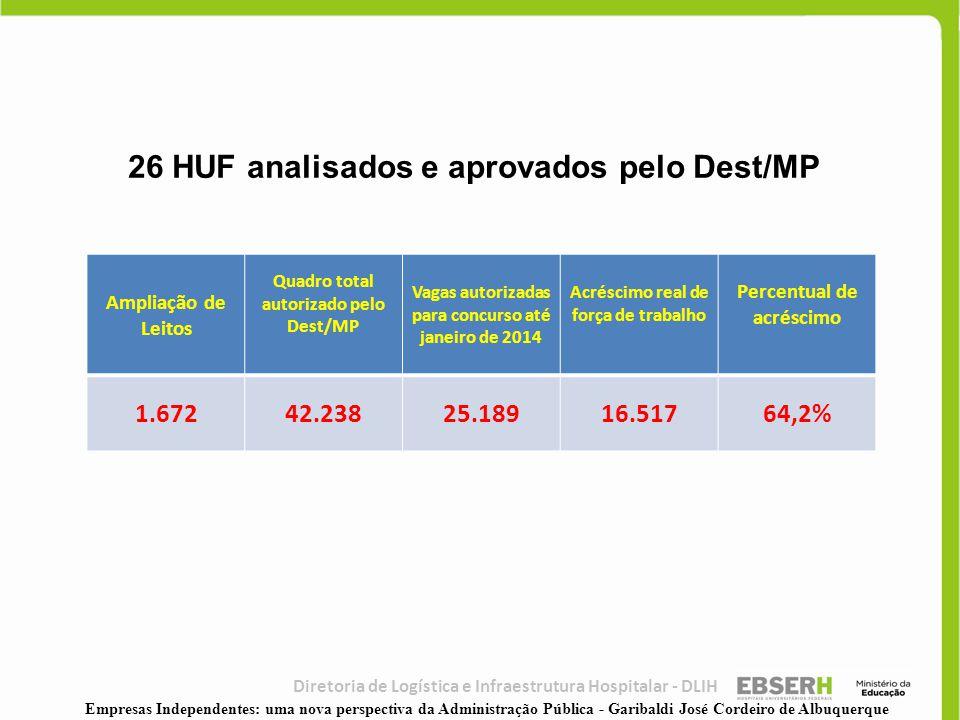 Ampliação de Leitos Quadro total autorizado pelo Dest/MP Vagas autorizadas para concurso até janeiro de 2014 Acréscimo real de força de trabalho Perce