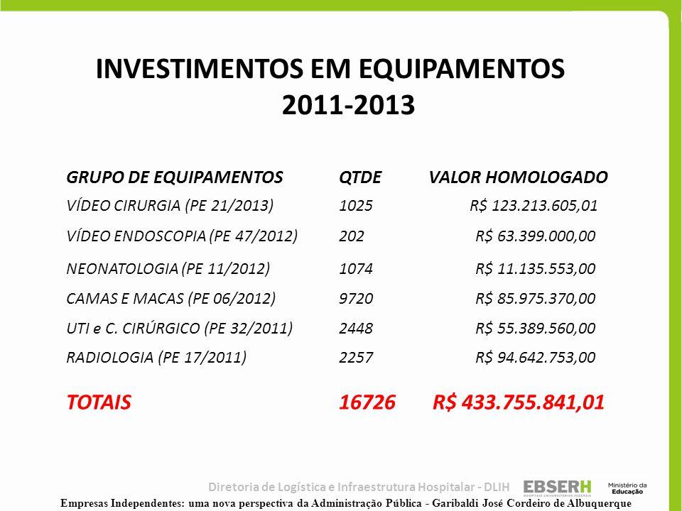 Diretoria de Logística e Infraestrutura Hospitalar - DLIH GRUPO DE EQUIPAMENTOSQTDE VALOR HOMOLOGADO VÍDEO CIRURGIA (PE 21/2013)1025 R$ 123.213.605,01