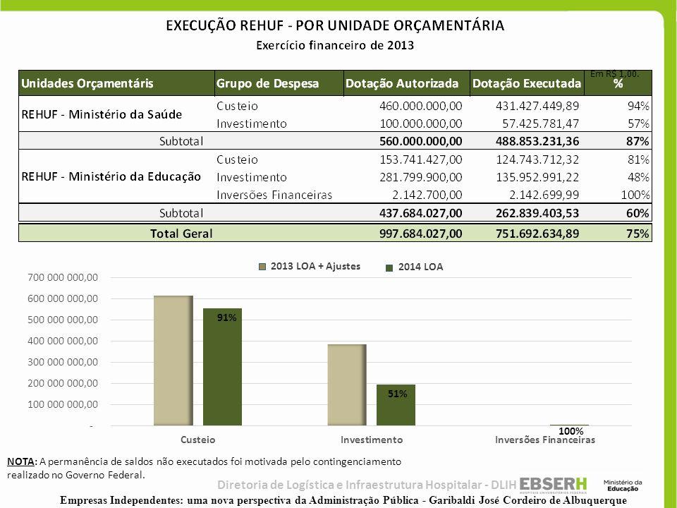 91% 51% 100% Em R$ 1,00. 2013 LOA + Ajustes 2014 LOA NOTA: A permanência de saldos não executados foi motivada pelo contingenciamento realizado no Gov
