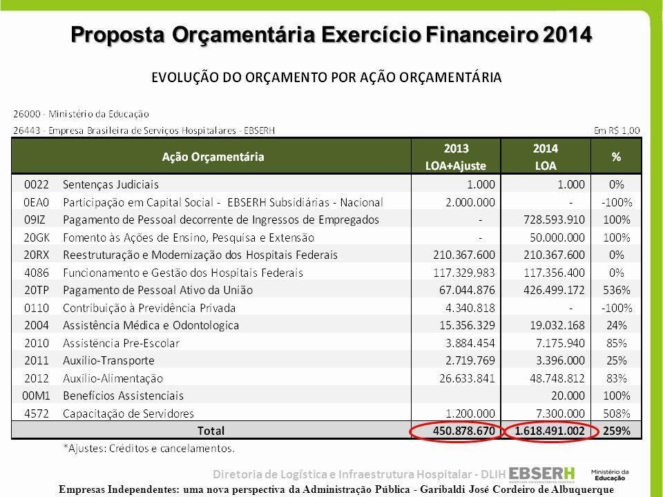Proposta Orçamentária Exercício Financeiro 2014 Diretoria de Logística e Infraestrutura Hospitalar - DLIH Empresas Independentes: uma nova perspectiva