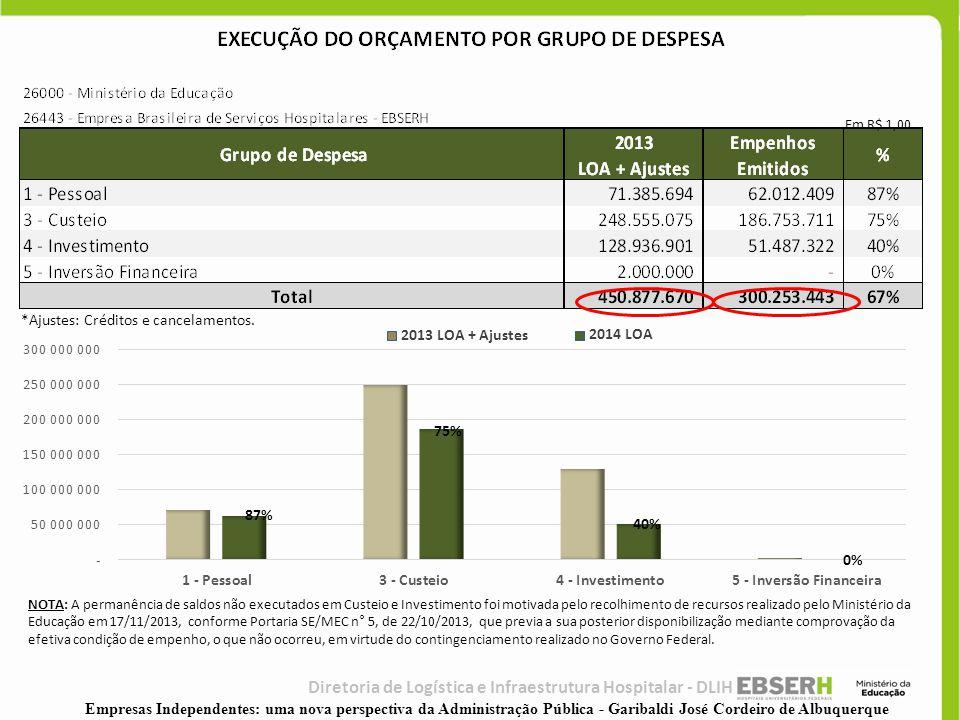 *Ajustes: Créditos e cancelamentos. 87% 75% 40% 0% NOTA: A permanência de saldos não executados em Custeio e Investimento foi motivada pelo recolhimen