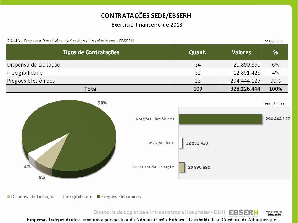Em R$ 1,00. Diretoria de Logística e Infraestrutura Hospitalar - DLIH Empresas Independentes: uma nova perspectiva da Administração Pública - Garibald