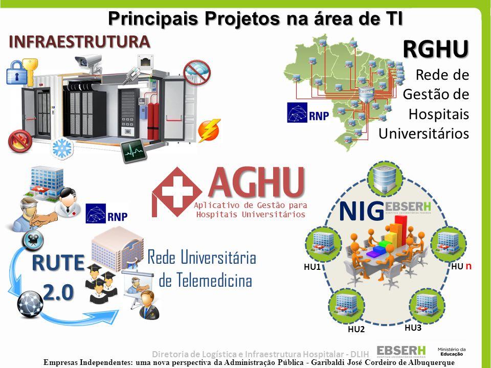 Principais Projetos na área de TI RGHU Rede de Gestão de Hospitais Universitários Rede Universitária de Telemedicina RUTE2.0 INFRAESTRUTURA AGHU Aplic
