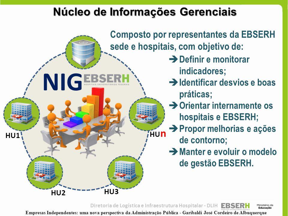 Núcleo de Informações Gerenciais NIG HU1 HU3 HU2 HU n  Definir e monitorar indicadores;  Identificar desvios e boas práticas;  Orientar internament
