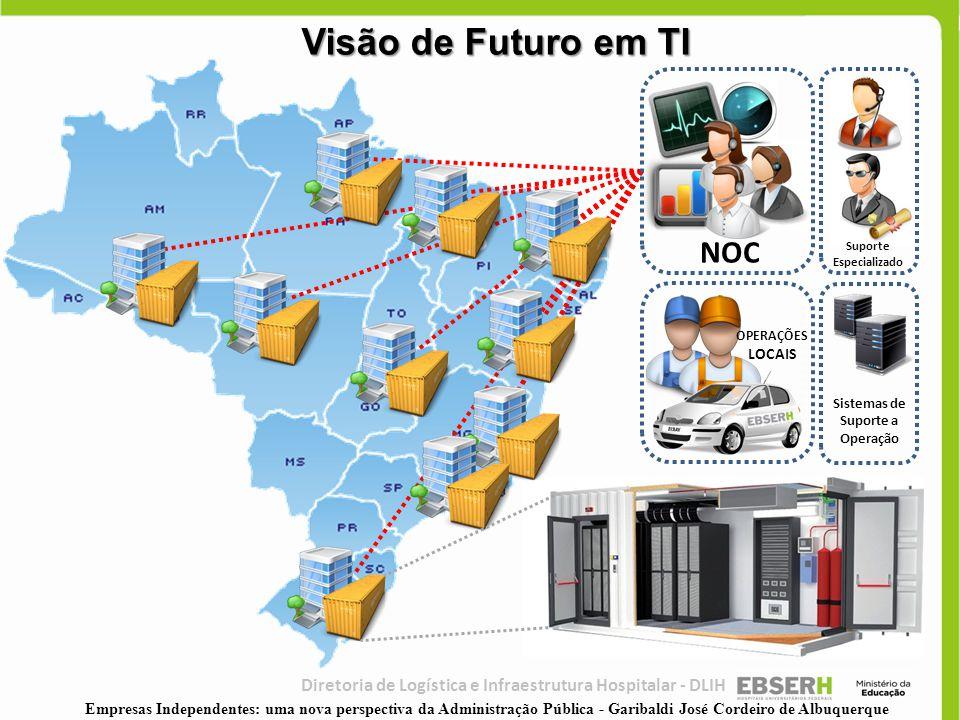 NOC OPERAÇÕES LOCAIS Suporte Especializado Sistemas de Suporte a Operação Visão de Futuro em TI Diretoria de Logística e Infraestrutura Hospitalar - D