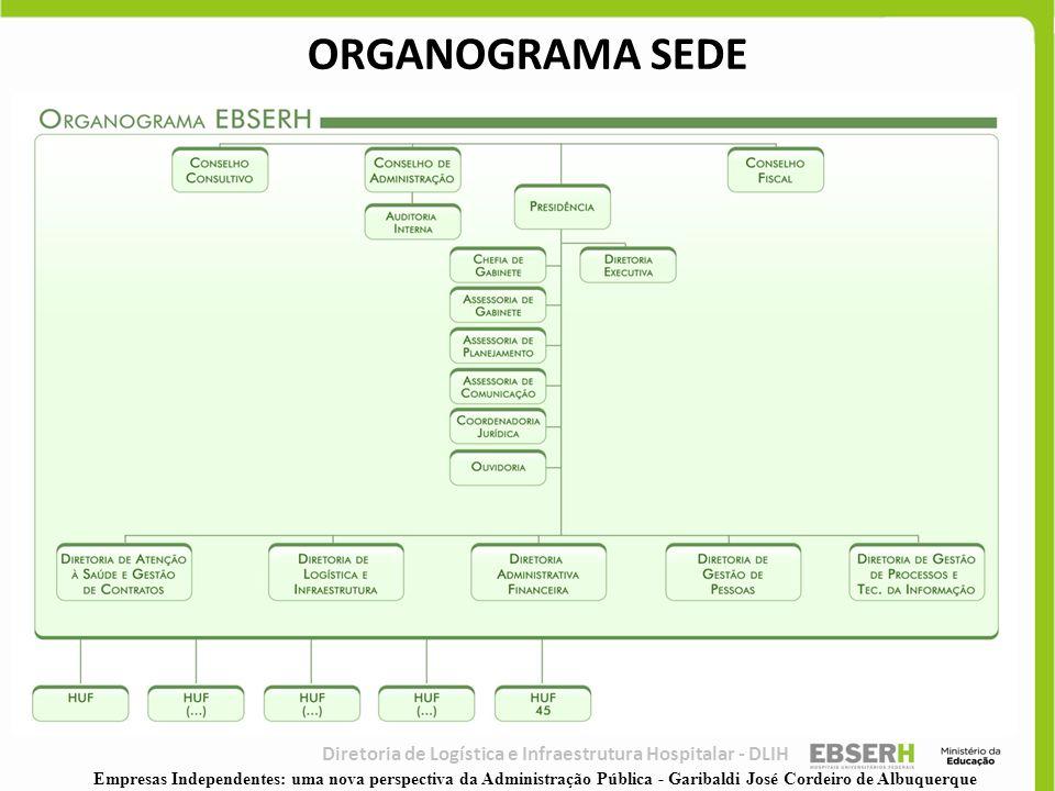 Diretoria de Logística e Infraestrutura Hospitalar - DLIH ORGANOGRAMA SEDE Empresas Independentes: uma nova perspectiva da Administração Pública - Gar