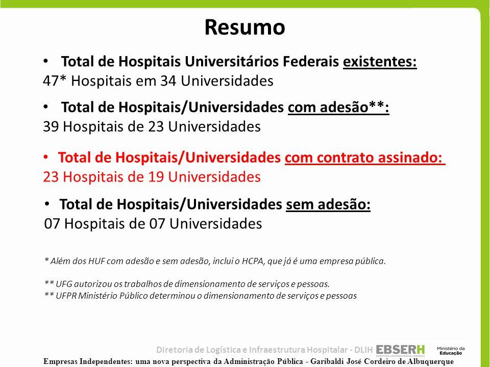 • Total de Hospitais/Universidades com adesão**: 39 Hospitais de 23 Universidades • Total de Hospitais/Universidades sem adesão: 07 Hospitais de 07 Un