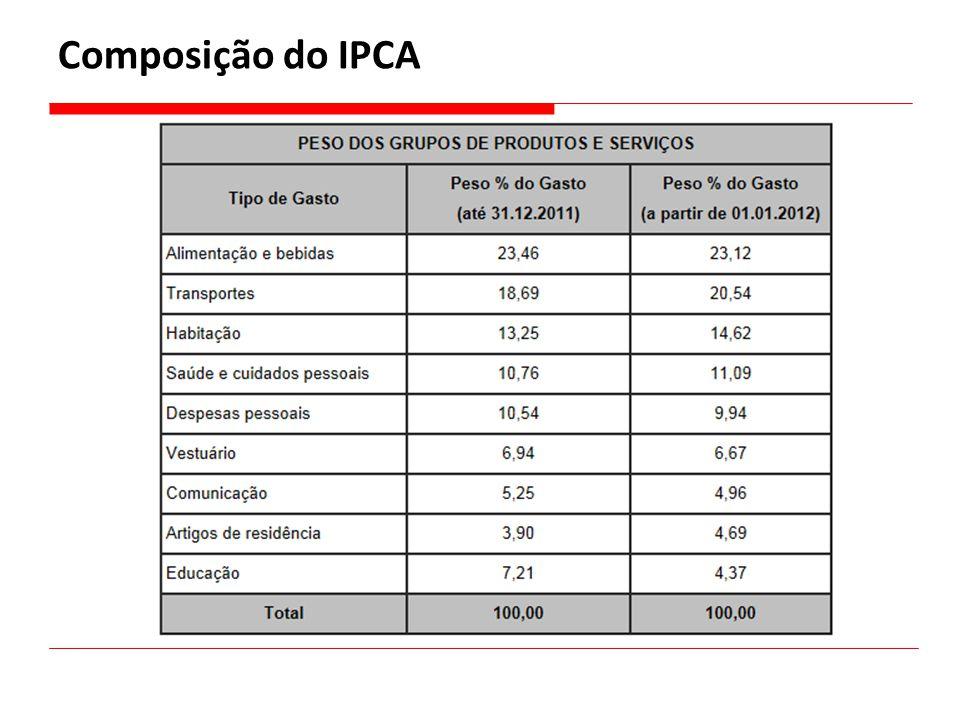 Composição do IPCA