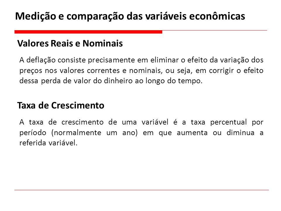 Medição e comparação das variáveis econômicas Valores Reais e Nominais A deflação consiste precisamente em eliminar o efeito da variação dos preços no