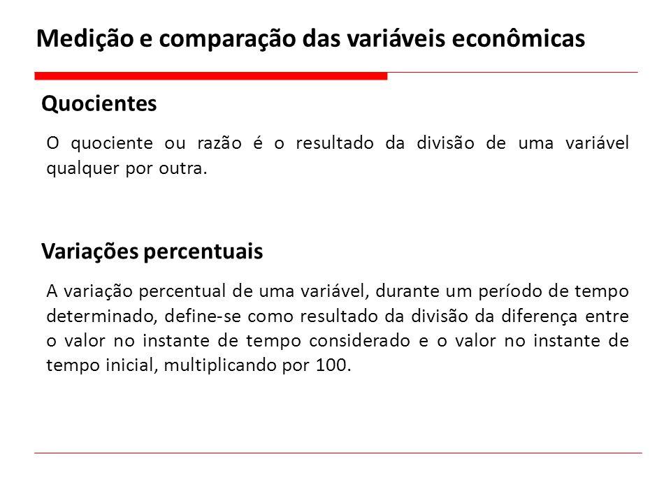 Medição e comparação das variáveis econômicas Quocientes O quociente ou razão é o resultado da divisão de uma variável qualquer por outra. Variações p