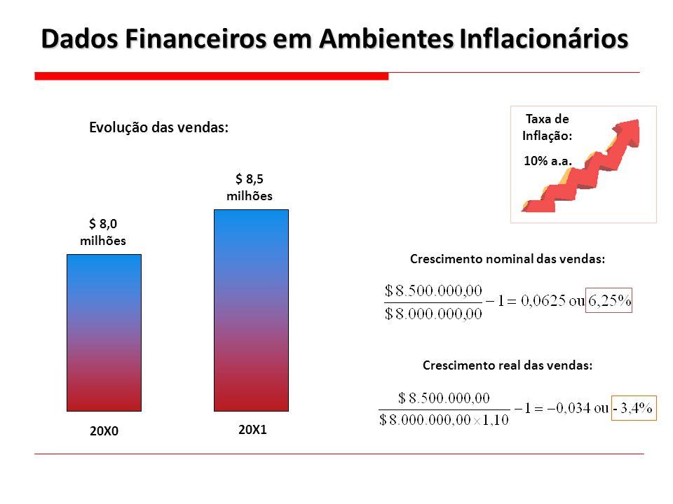 Dados Financeiros em Ambientes Inflacionários Taxa de Inflação: 10% a.a. Evolução das vendas: 20X0 20X1 $ 8,0 milhões $ 8,5 milhões Crescimento nomina