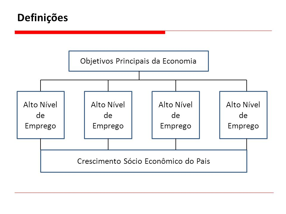 Definições Objetivos Principais da Economia Alto Nível de Emprego Crescimento Sócio Econômico do Pais Alto Nível de Emprego