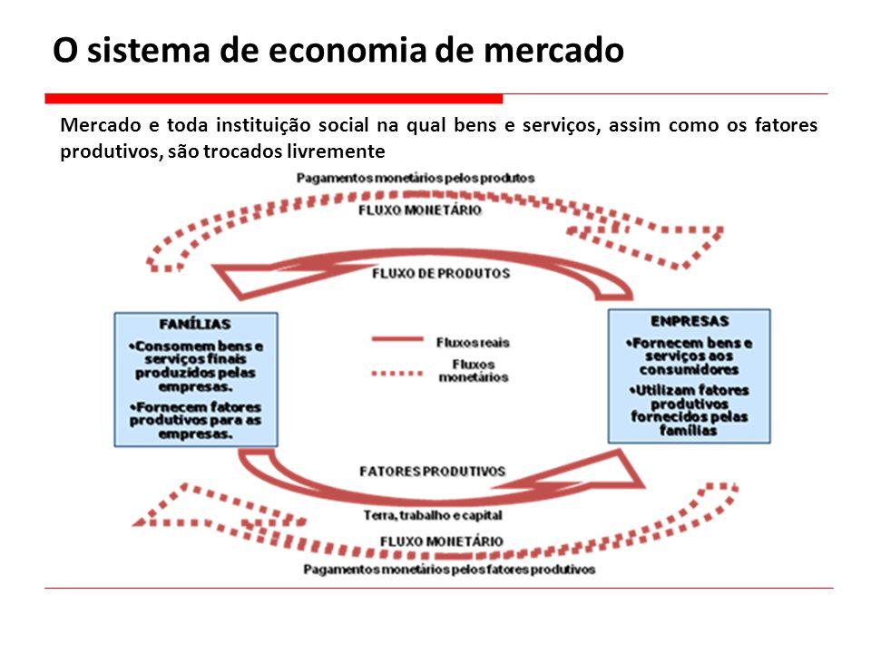 O sistema de economia de mercado Mercado e toda instituição social na qual bens e serviços, assim como os fatores produtivos, são trocados livremente