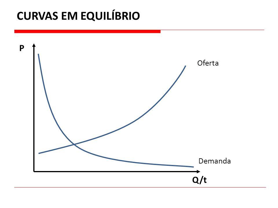 CURVAS EM EQUILÍBRIO P Q/t Demanda Oferta